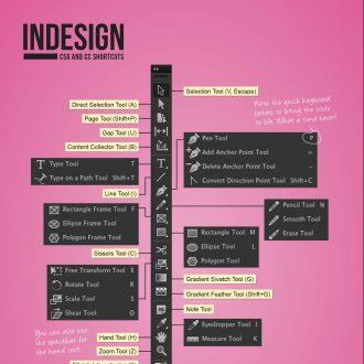 Useful Shortcuts – InDesign
